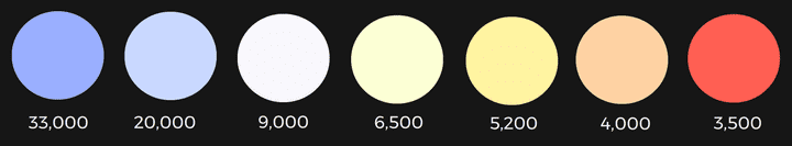 As the temperature of stars changes, so does their colour. Temperatures in Kelvin. Note the lack of green.